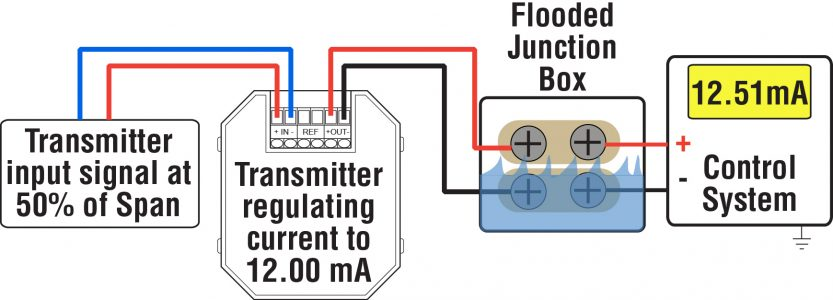 Control loop out of control caused by water in junction box